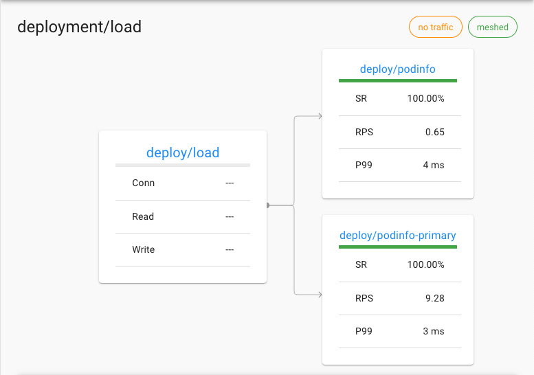 Automated Canary Releases | Linkerd
