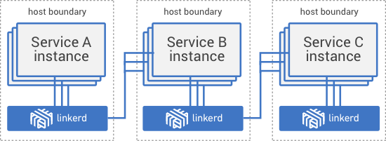 Linkerd deployed per host.