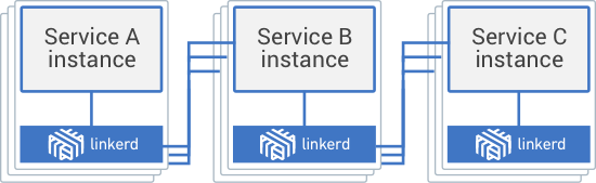 Linkerd deployed as a sidecar process (service-to-linkerd).