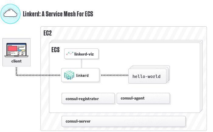 Running in ECS | Linkerd