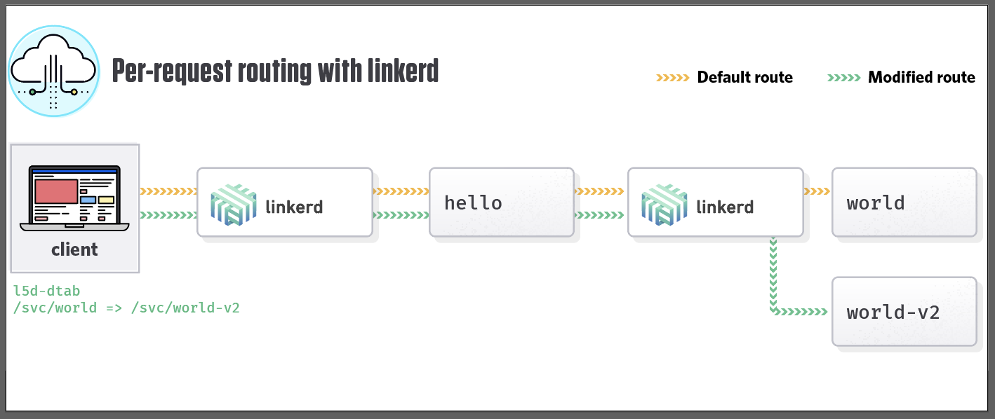 Linkerd request routing