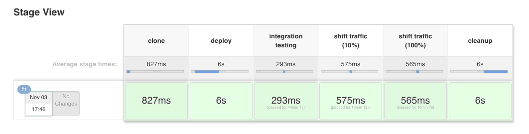 A Service Mesh for Kubernetes, Part IV: Continuous