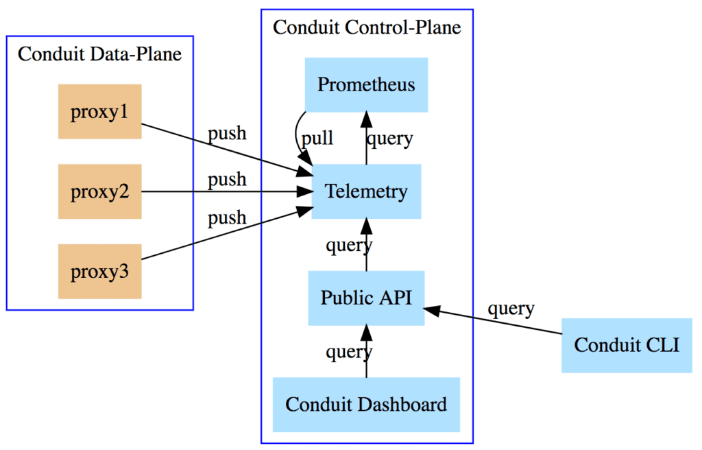 Prometheus the Right Way: Lessons learned evolving Conduit's