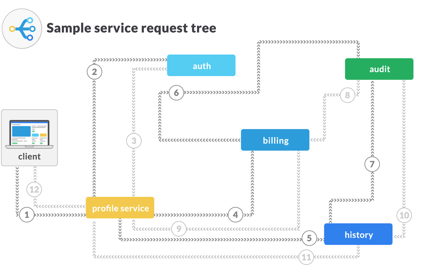 sample request tree