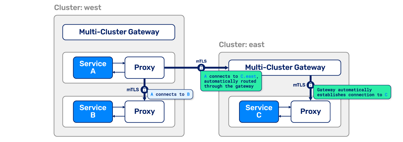 Linkerd multi-cluster Kubernetes example