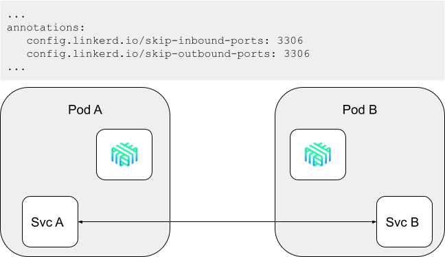 Skip Ports Configuration