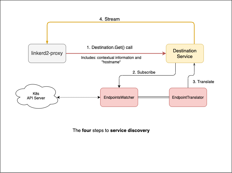 umair-akbar-topology discovery service - Topology-Aware Service Routing on Kubernetes with Linkerd