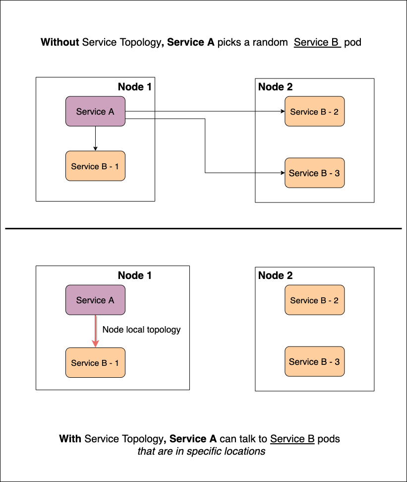 umair-akbar-topology example - Topology-Aware Service Routing on Kubernetes with Linkerd